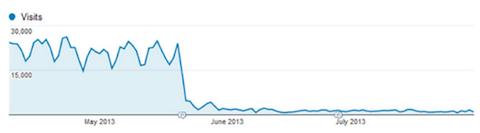 Traffic bị rớt khi xây dựng lại website